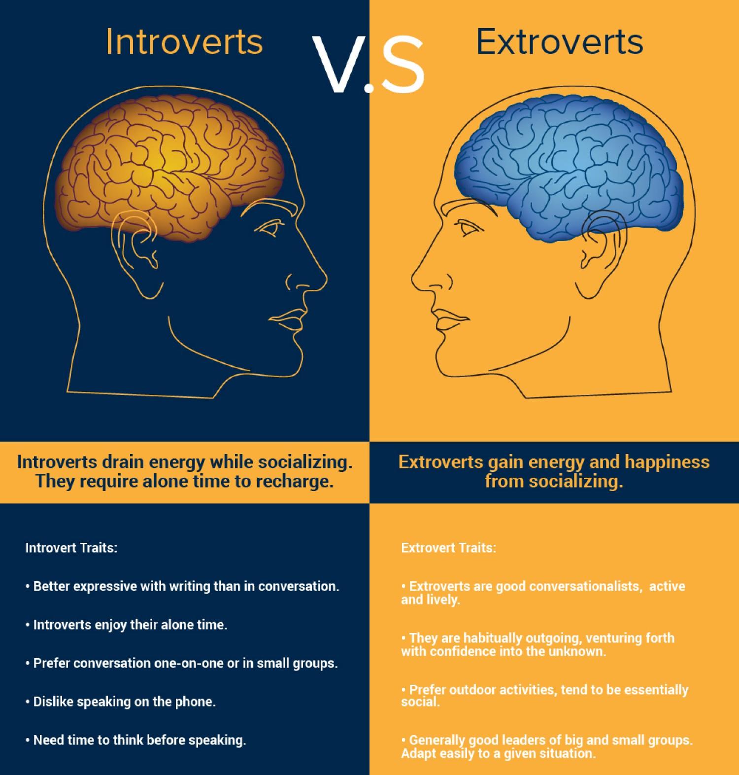 An Hookup Im An Introvert Extrovert